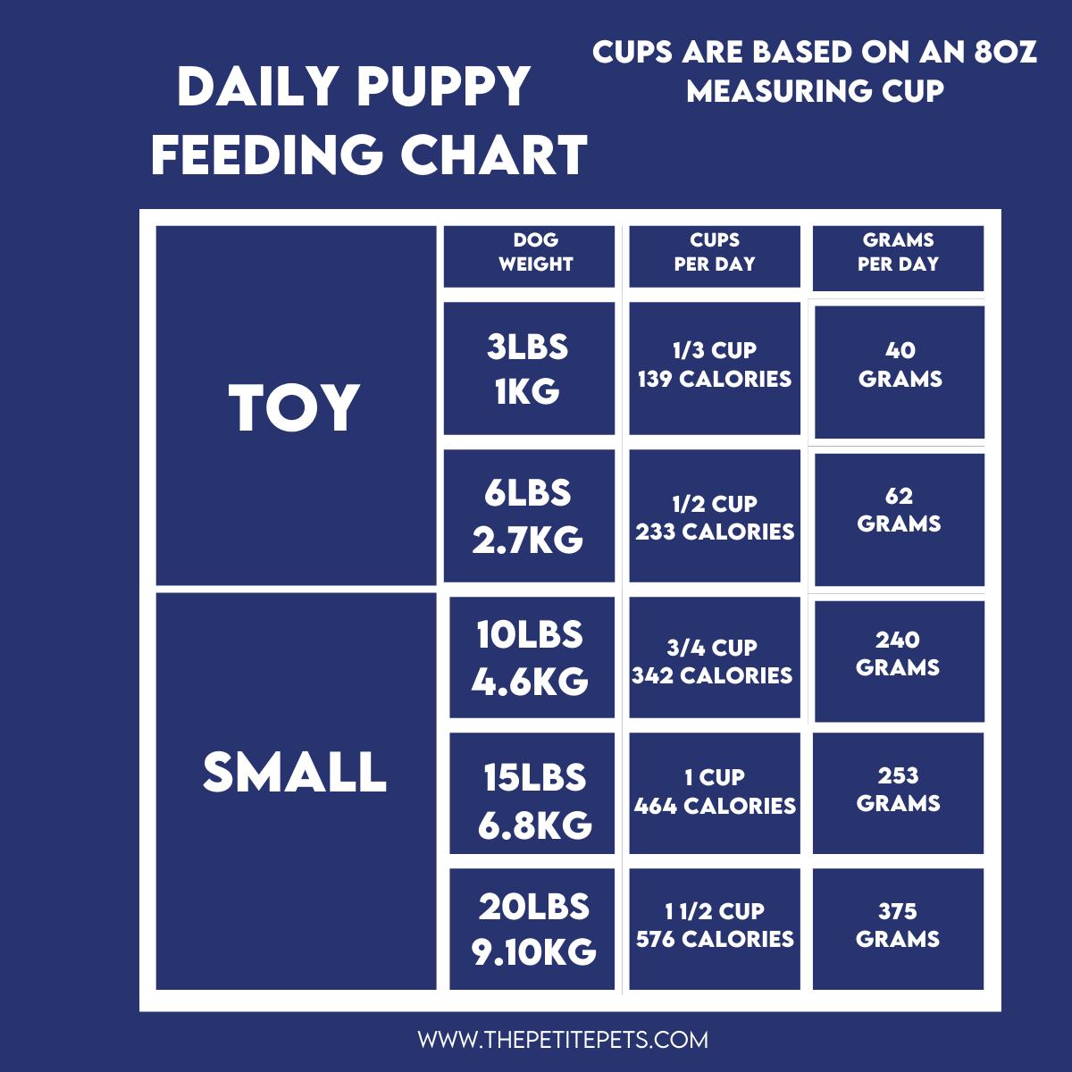 Puppy Food Calculator _Feeding Chart